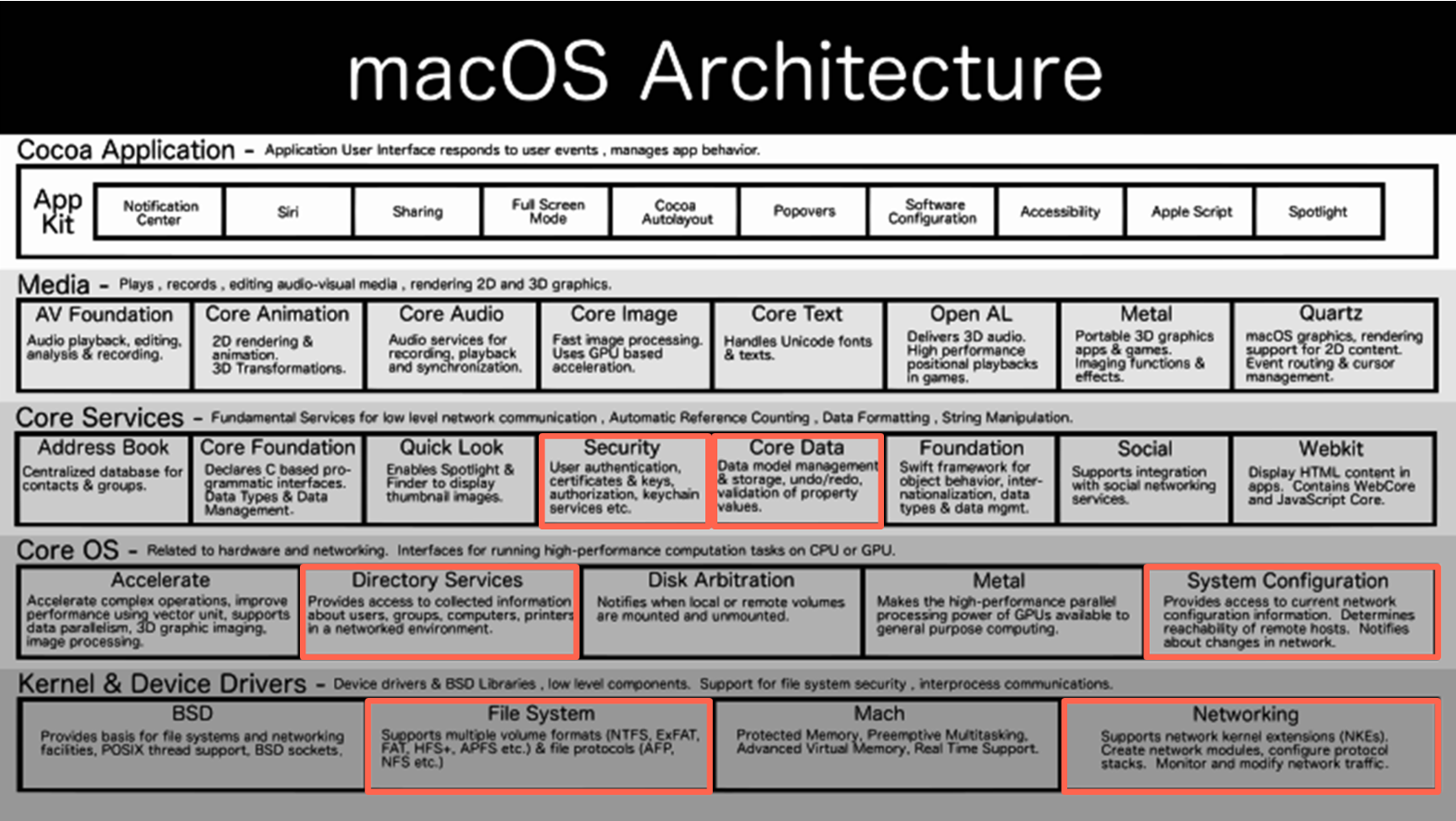 Pentest Enumiration for macOS