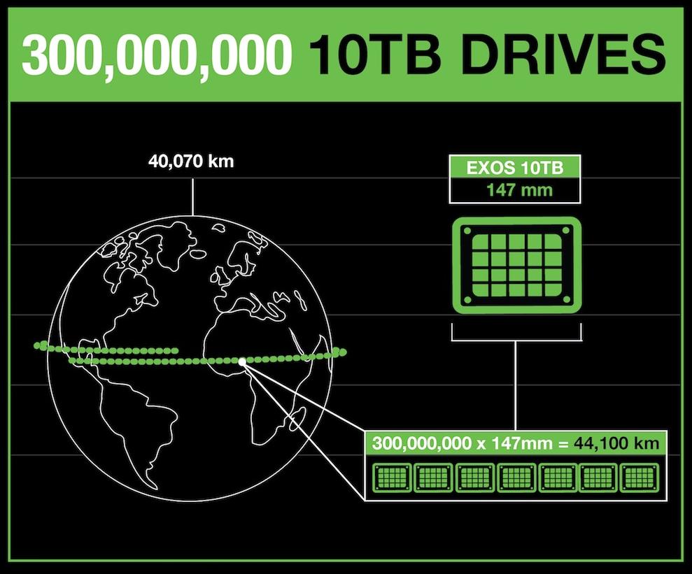 Жесткий диск Exos 10 Тбайт имеет длину 147 мм. Если собрать три зеттабайта таких дисков и сложить в ряд друг за другом, то они смогут опоясать весь земной шар, причем даже запас останется!