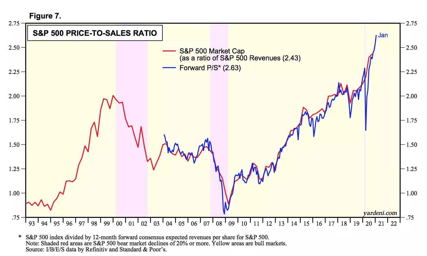 Коэффициент P/S по индексу S&P 500