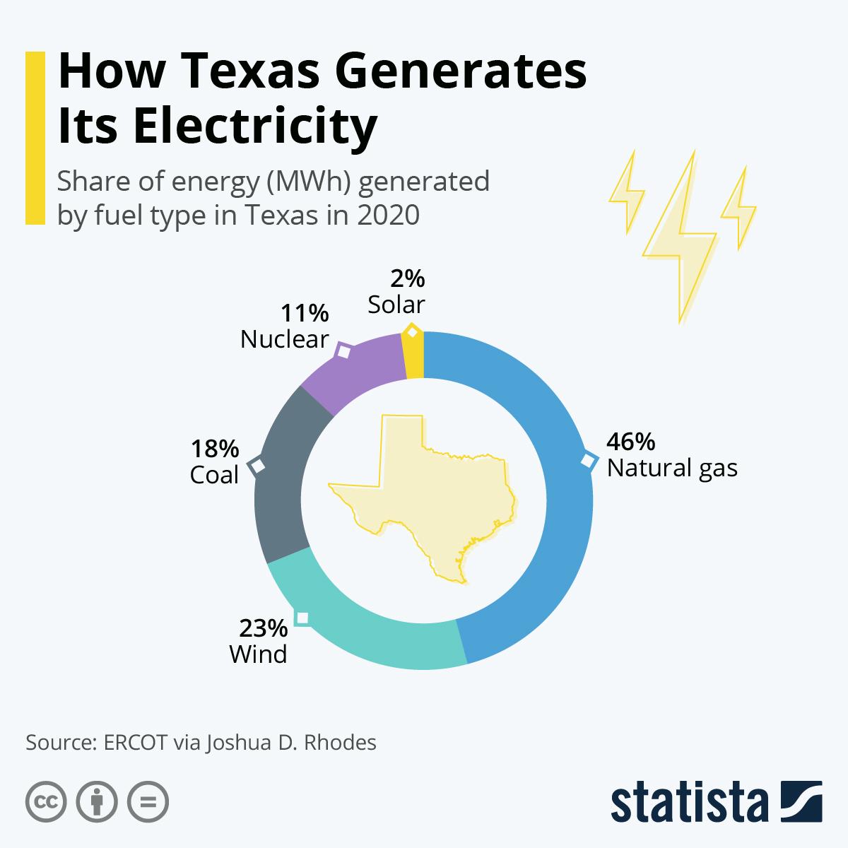 Распределение выработки электроэнергии по типам электростанций Техаса за 2020 г.
