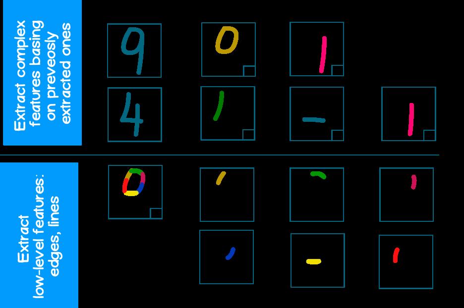 Рисунок 1 – Принцип работы последовательно подключенных сверточных слоев, с выделением характерных признаков на каждом из уровней. Каждый следующий из набора последовательно подключенных CNN слоев извлекает более сложные паттерны, базируясь на ранее выделанных.