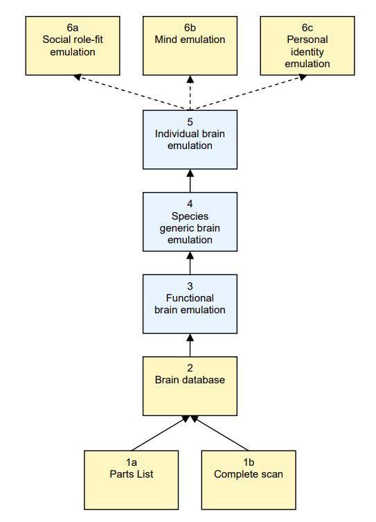 Перевод Цифровизация разума и ее возможные последствия