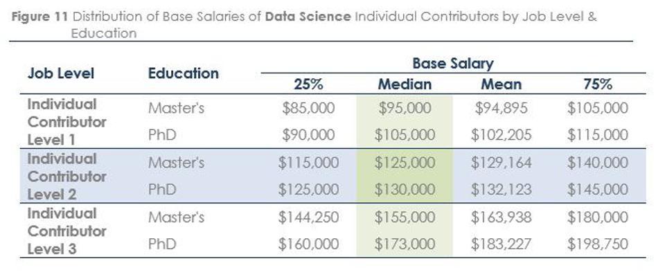 Заработная плата рядовых сотрудников в области науки о данных