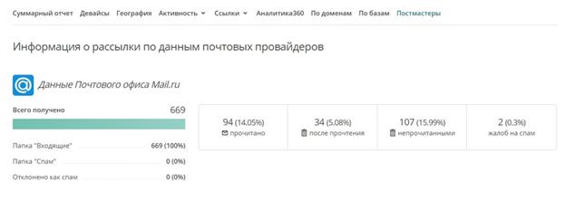 Информация по трафику из постмастера Mail.ru в сервисе DashaMail в разрезе конкретной рассылки