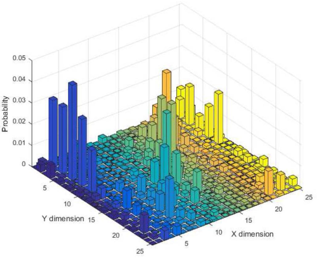 Двумерное распределение вероятностей