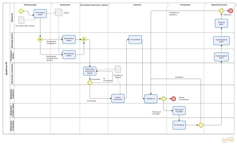 Разработка и исполнение бизнес-процесса Разработка программного обеспечения в Bizagi BPM