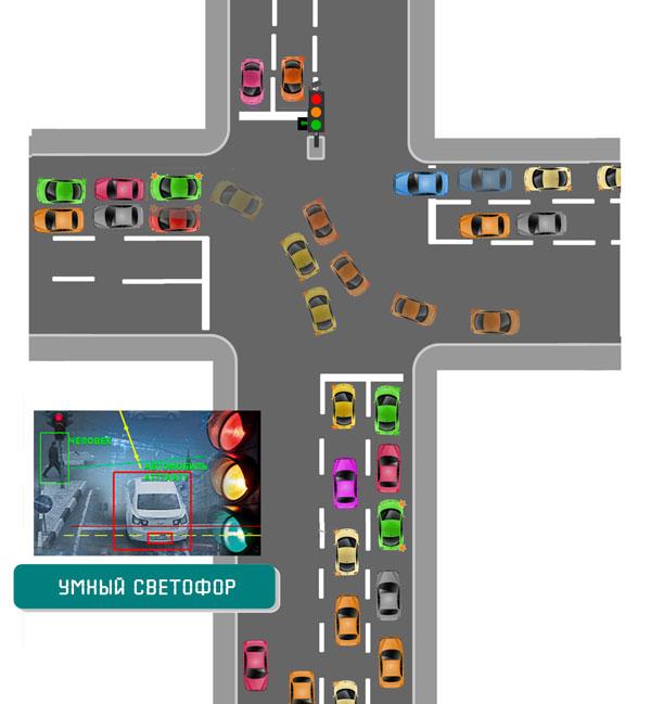 Нейросетевой светофор
