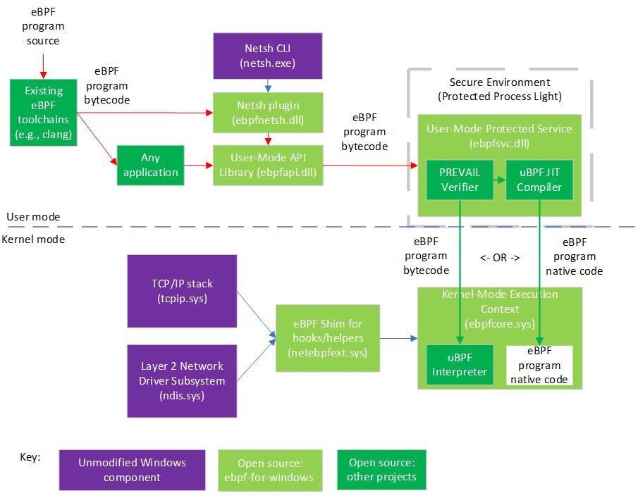 Архитектура проекта и связанных компонентов