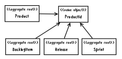 Рис. 2. Product и связанные с ним понятия моделируются как отдельные агрегаты.