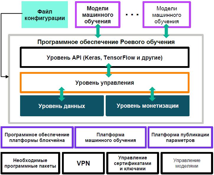 РИСУНОК 2. Архитектура платформы