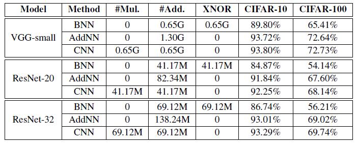 Результаты классификации на наборах данных CIFAR-10 и CIFAR-100