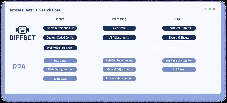 Process Bots VS Search Bots