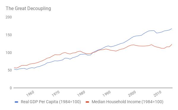 Синий: реальный ВВП на человека; красный: средний доход домохозяйств. (оба графика в процентах к 1984 году)
