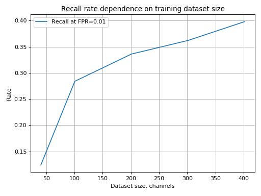 Расширение датасета и добавление данных за 2020 год существенно увеличат точность алгоритма
