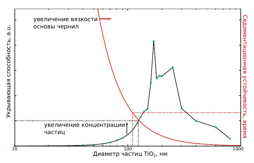Технологический компромисс - увеличение размеров частиц улучшает укрывистость белой краски, но снижает её седиментационную устойчивость.