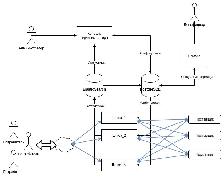 Схема взаимодействия модулей Gravitee