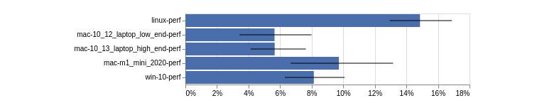 Среднее улучшение показателей спидометра с помощью Sparkplug по нескольким ботам производительности. Полосы на диаграмме ошибок указывают на диапазон между квартилями