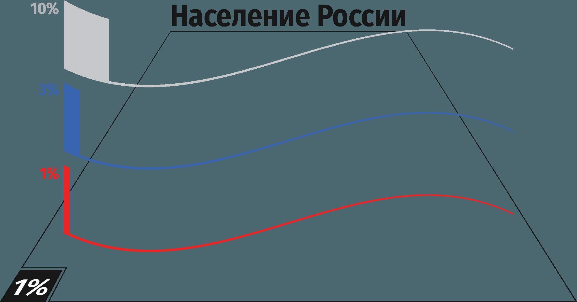 Исчезающе мал контакт органов власти с населением России в соцсетях