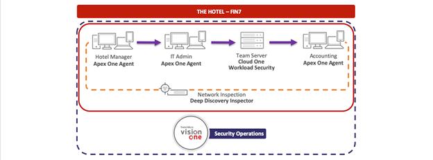 Среда для эмуляции атаки FIN7 с решениями Trend Micro, отвечающими за обнаружение и предотвращение кибератак