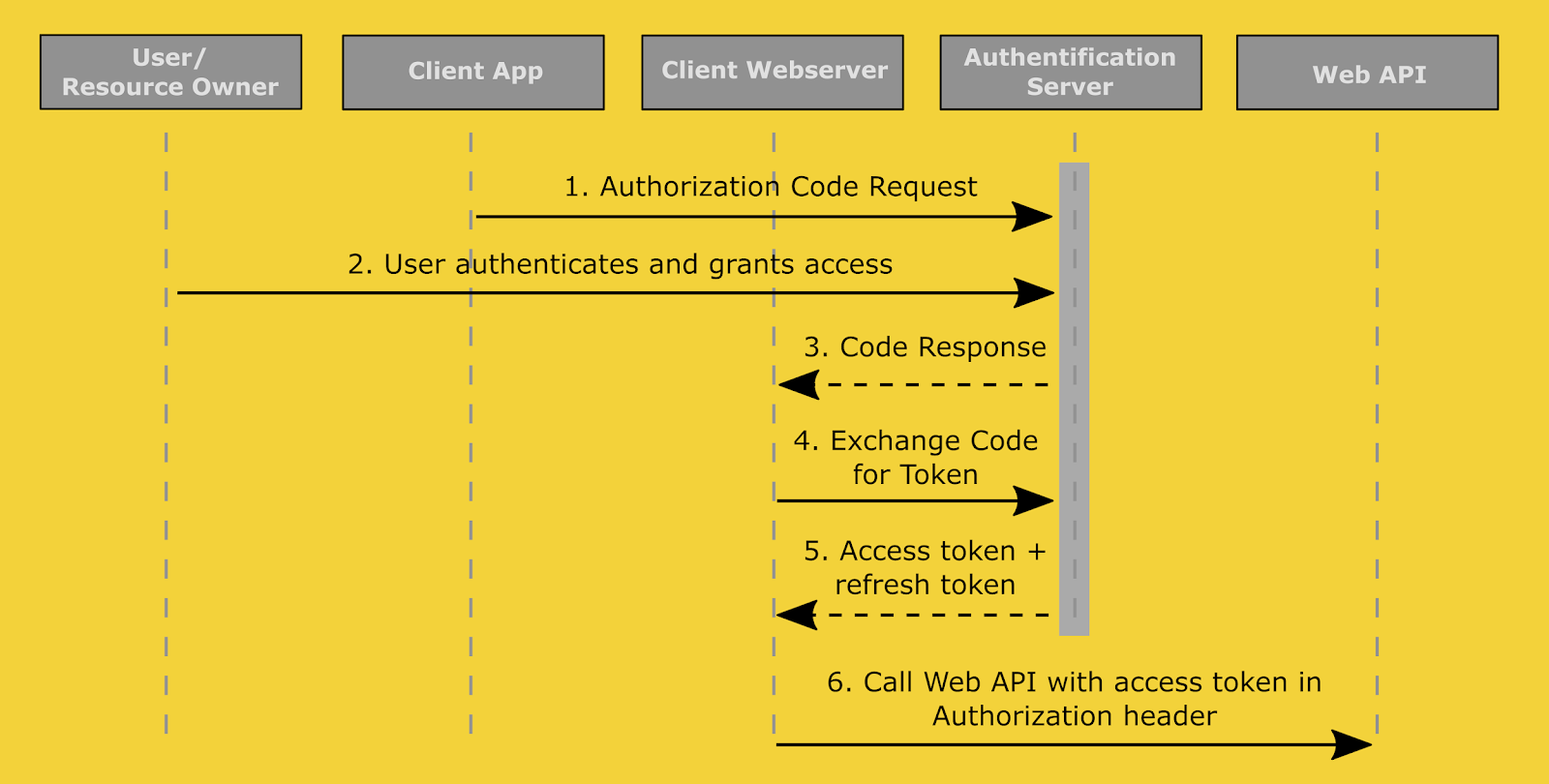 OAuth 2.0 для веб-серверных приложений.