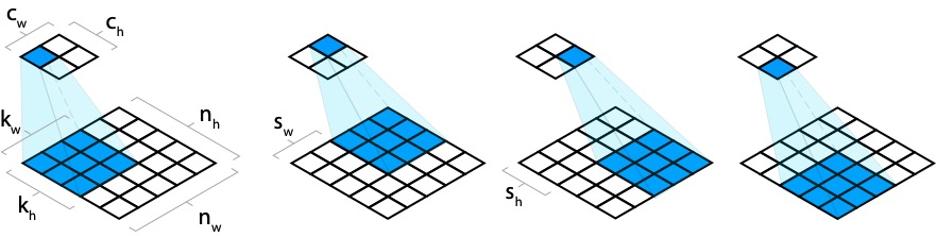 Рисунок 5 – Передвижение сверточного слоя с шагом (stride) больше единицы