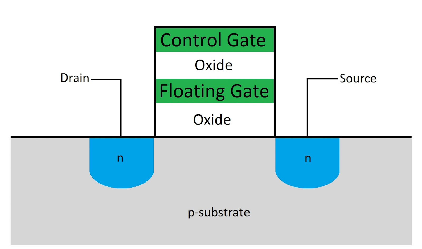 Структура ячейки флэш-памяти