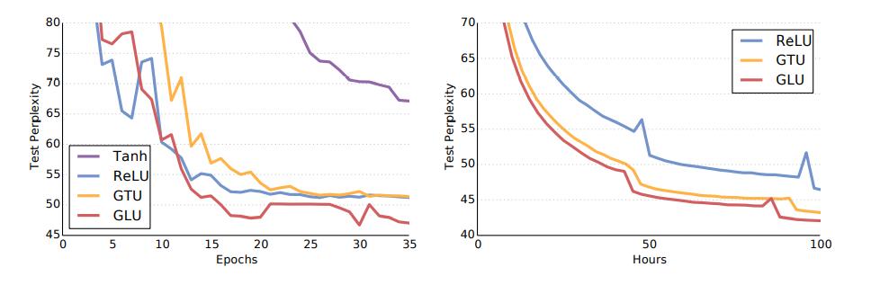 Рисунок 3. Кривые обучения на WikiText-103 (слева) и Google Billion Word (справа) для моделей с различными механизмами активации. Модели с закрытыми линейными единицами (GLU) сходятся быстрее и с меньшей неопределенностью.
