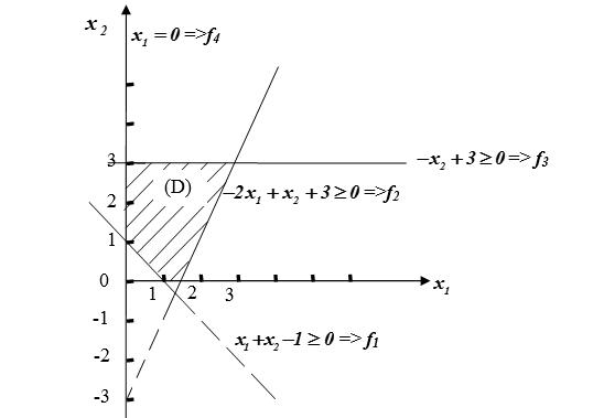Рисунок В - Область допустимых решений ЗЛП