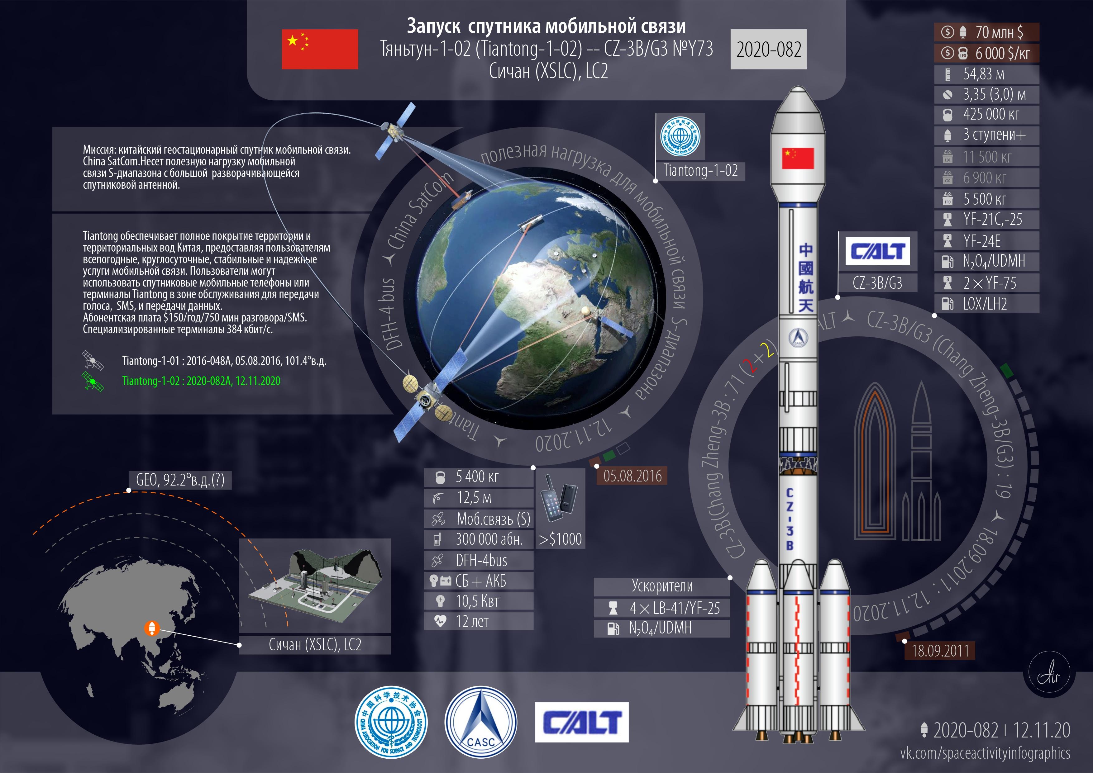 Long March 3B | Tiantong-1-02