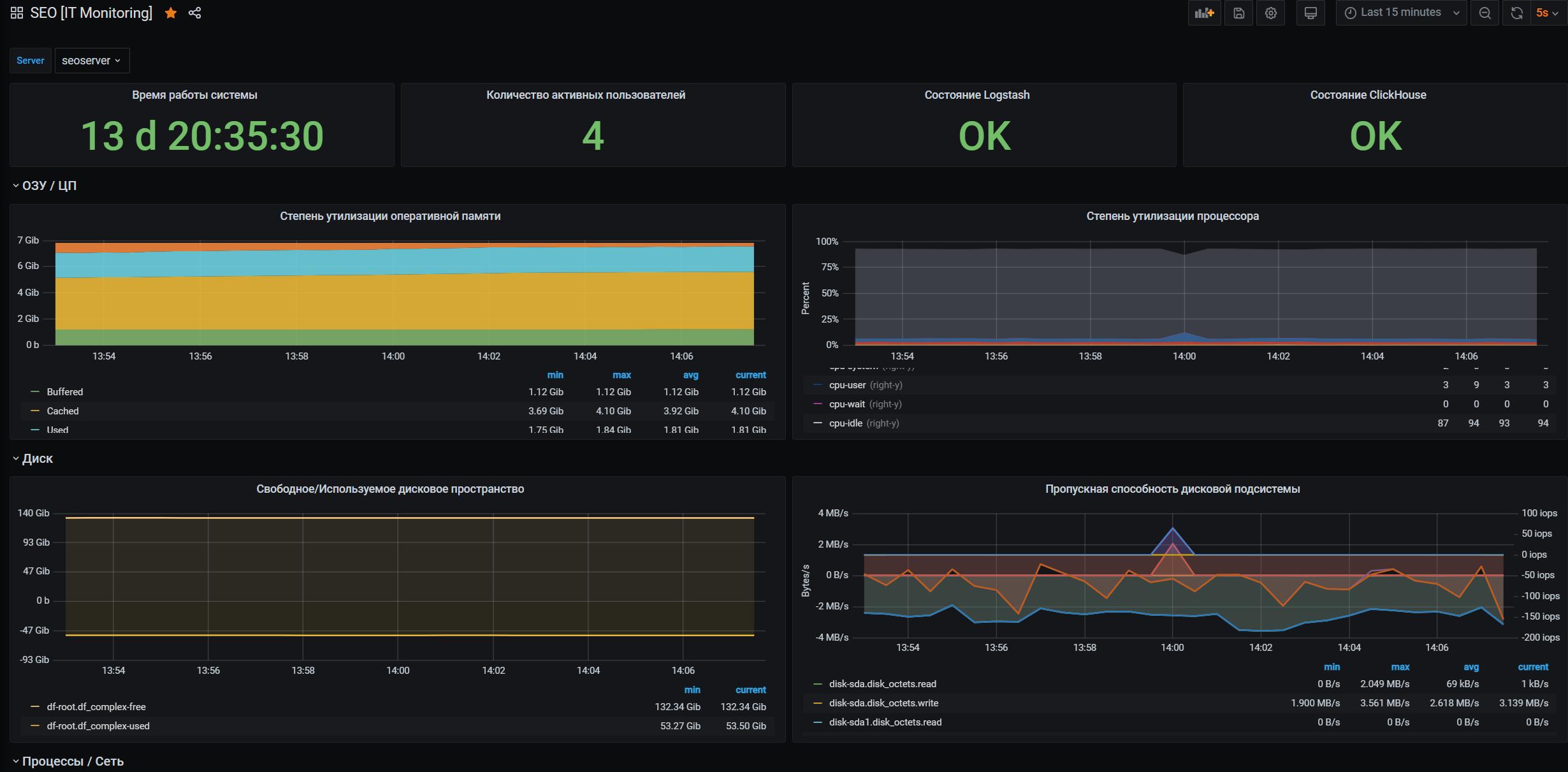 Информация по ключевым IT-метрикам сервера