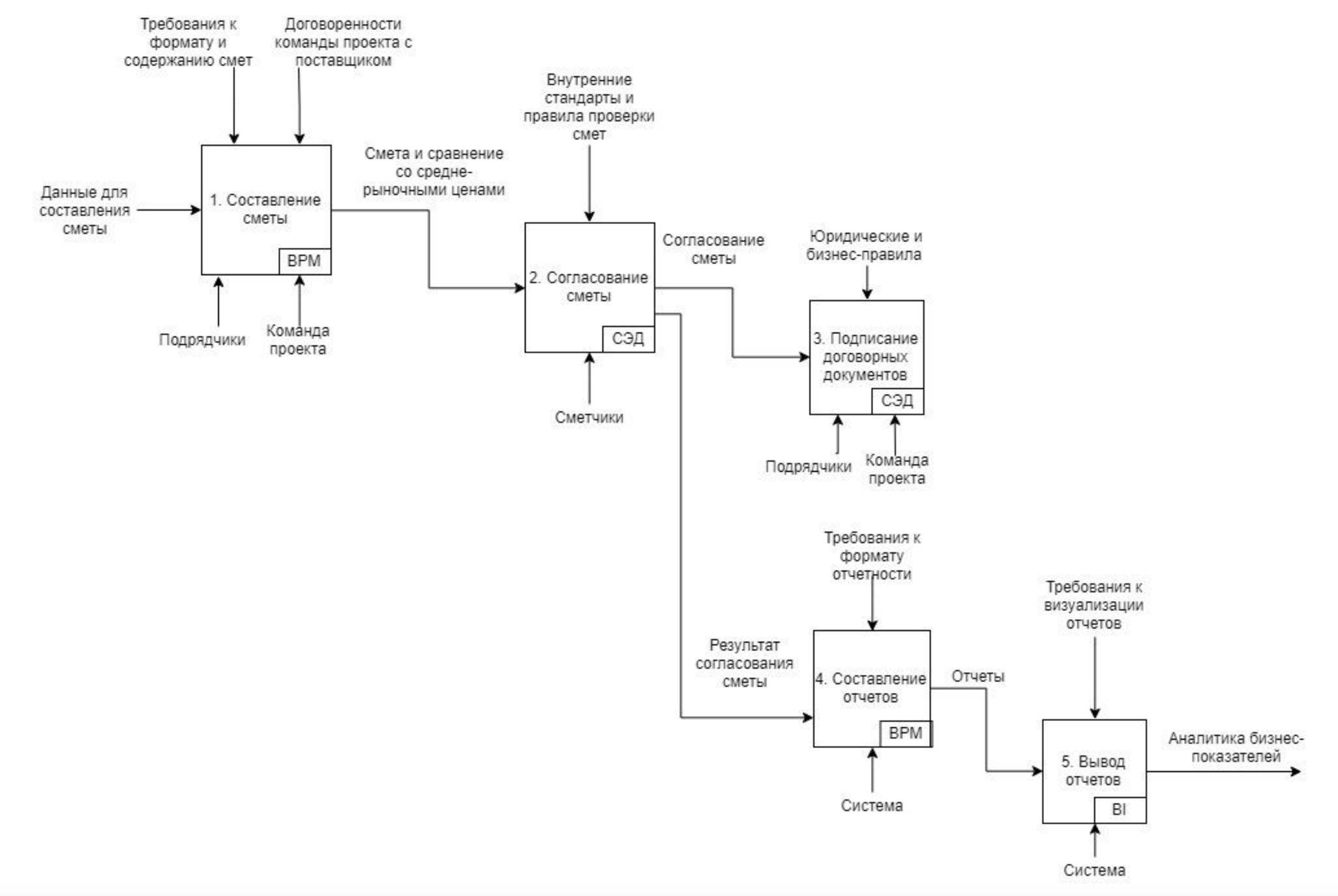Пример верхнеуровнего описания процесса