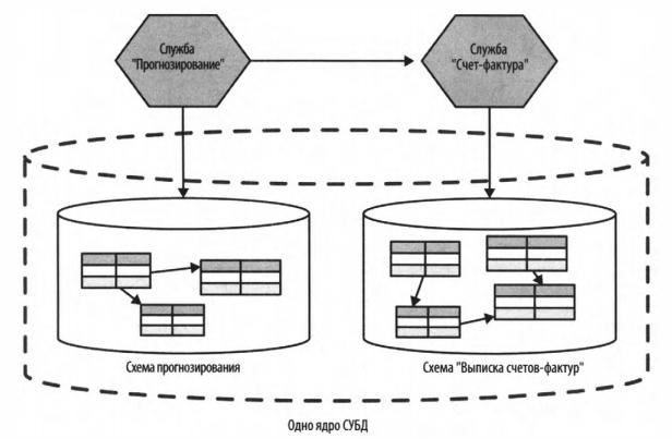 Рис. 7 - Две службы с отдельными логическими схемами, работающими на одном физическом ядре СУБД
