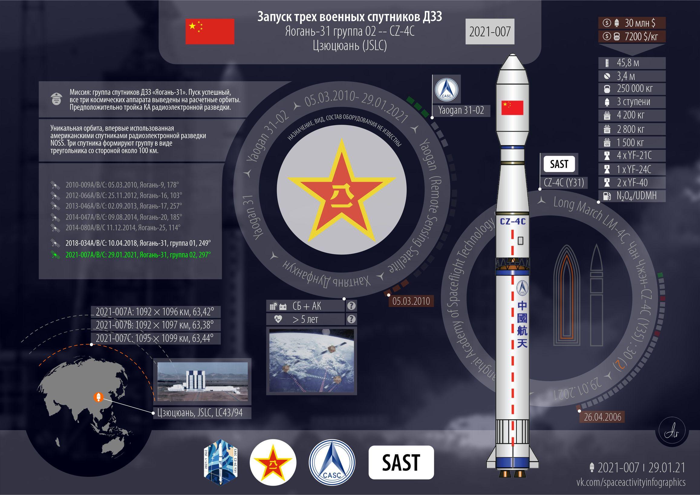 Инфографика текущего запуска. Изображение спутника отсутствует.