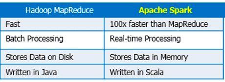 Обработка больших данных: первые шаги в понимании Hadoop MapReduce и Spark