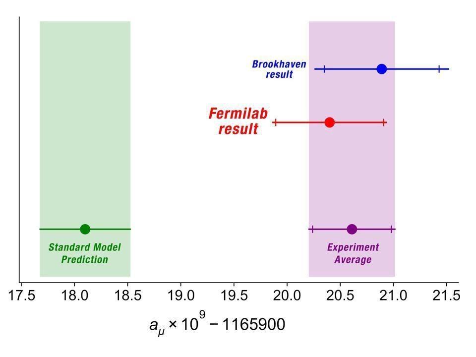 На этой диаграмме показана разница между значением, предсказанным Стандартной моделью, и значением, полученным в экспериментах Фермилаба и в Брукхейвене