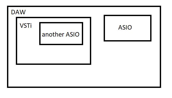 VSTi-плагин ASIO-хоста для подключения входа дополнительного ASIO-драйвера в DAW