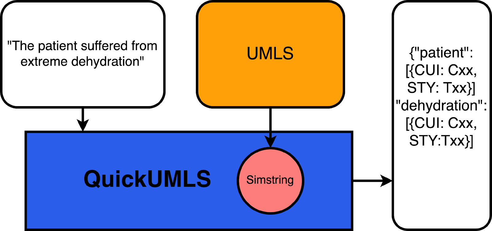 Рисунок 1. Схематическое описание того, как работает QuickUMLS. Получив строку, базу данных UMLS, превращённую в БД simstring, модель возвращает оптимальные соответствия, идентификаторы понятий и семантические типы