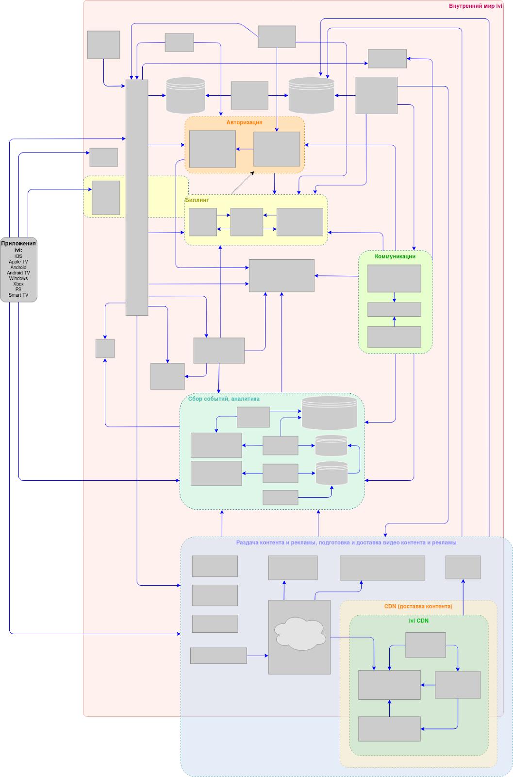 Путь IVI от монолита к микросервисам / Блог компании Онлайн-кинотеатр IVI / Хабр