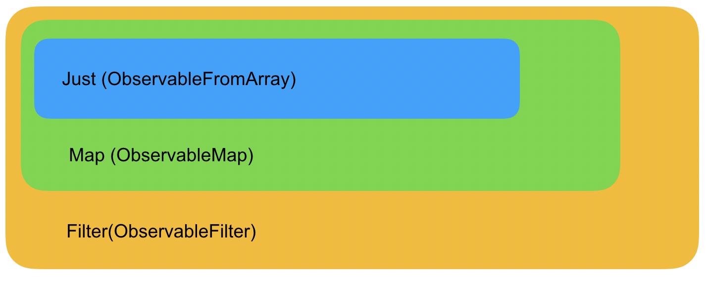 Обновленная схема с созданным ObservableFilter