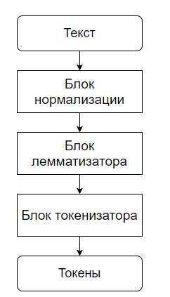 Рисунок 3. Модуль предварительной обработки текста