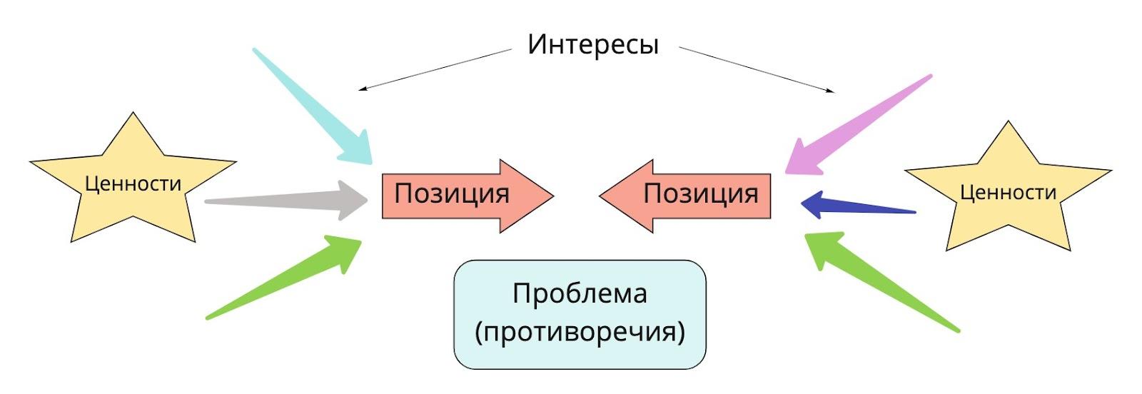 Соотношение позиций и интересов в конфликте