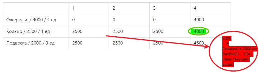 Зеленым выделена первая опция, красным вторая. Как видим стоимость в красном круге перевешивает стоимость в зеленом