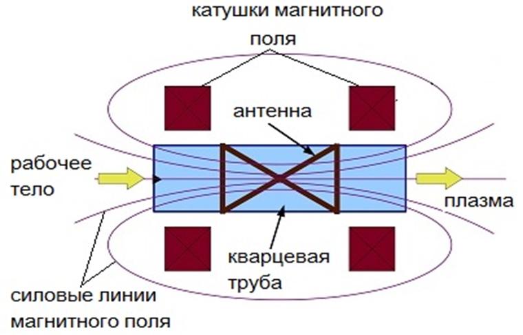 """Схема работы геликонного двигателя. Источник: НИЦ """"Курчатовский институт"""""""