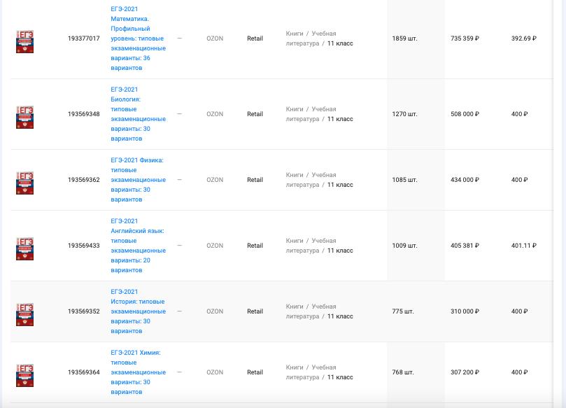 """Данные по объему продаж и выручке товаров категории """"Учебные пособия"""" маркетплейса Ozon, период с 01.01 - 31.01.2021, данные сервиса внешней аналитики маркетплейсов SellerFox"""