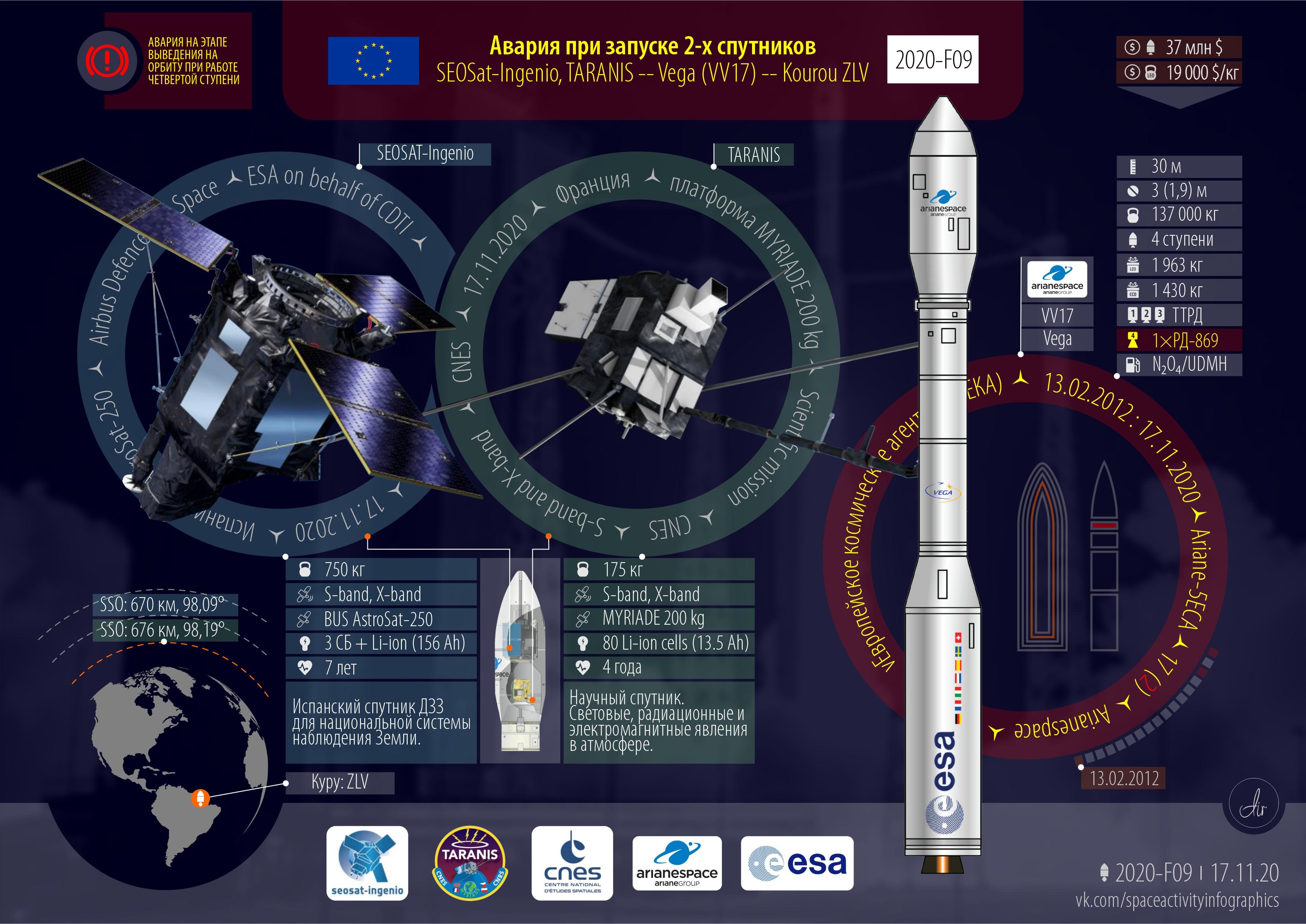 Vega | SEOSAT-Ingenio&Taranis
