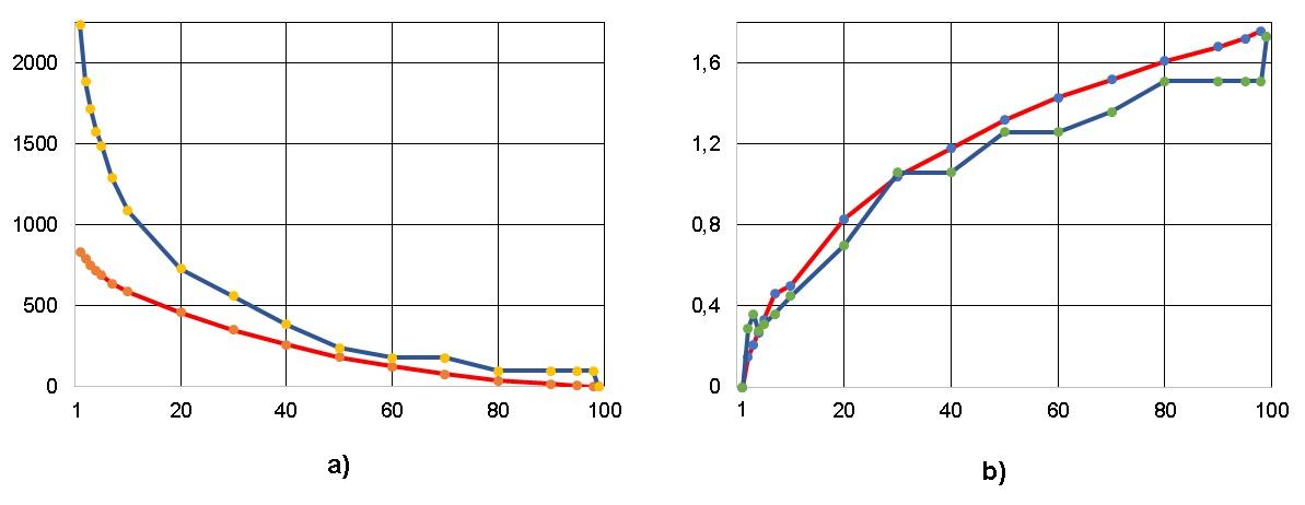 Рисунок 7. Число перемещений операторов между ярусами - a) и коэффициент вариации CV - b) при снижении ширины ЯПФ для алгоритма решения системы линейных алгебраических уравнений 10-го порядка прямым (неитерационным) методом Гаусса (ось абсцисс ширина ЯПФ после реформирования)