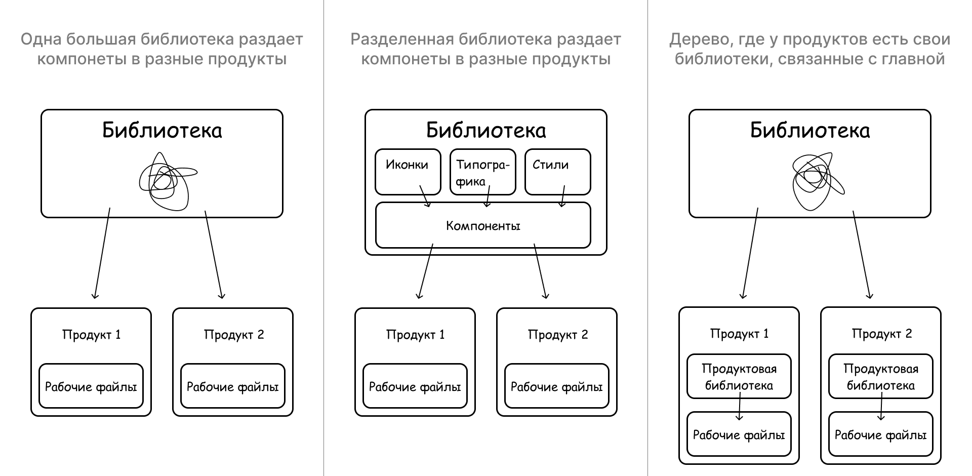 Архитектура дизайн-системы для нескольких продуктов
