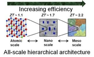 При создании дефектов нано- и мезомасштабов с точно выверенной архитектурой фононы с большой длиной свободного пробега рассеиваются, что повышает эффективность теплоэлектрической машины