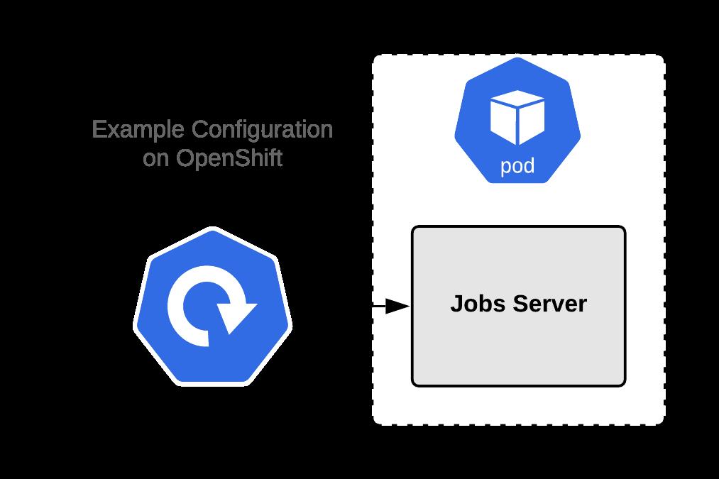 Рис. 3: Реализация сервера заданий без liveness проверок.