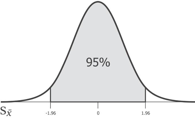 Python и статистический вывод часть 2